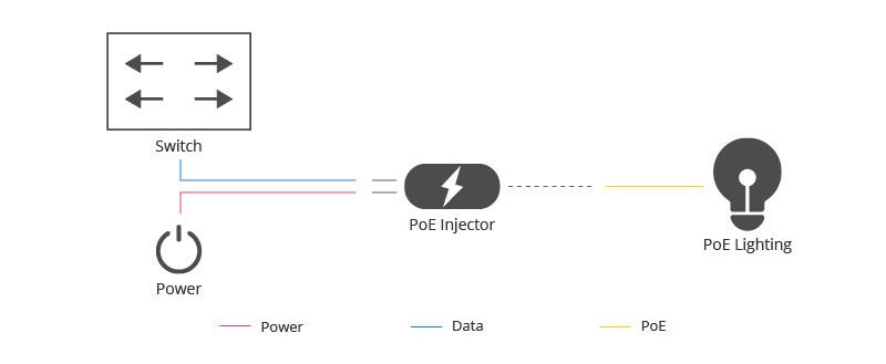 PoE Injector Wokring Principle