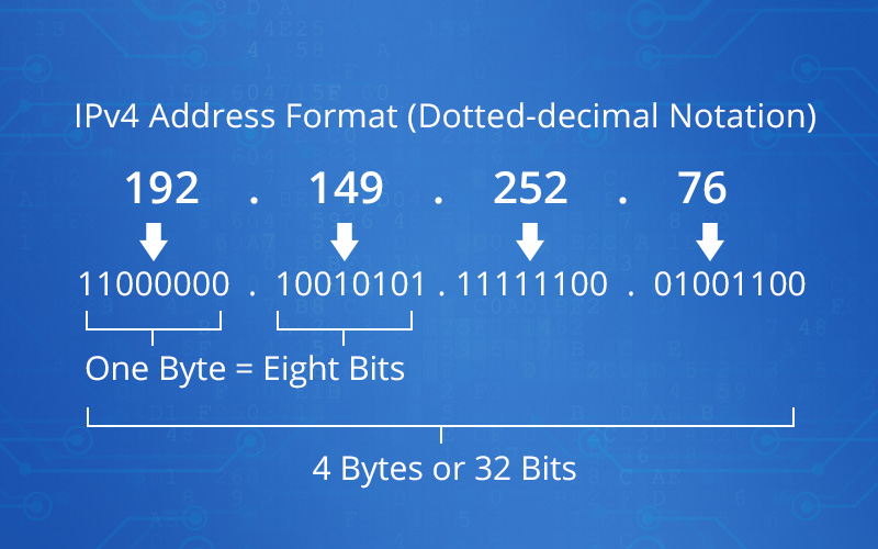 Format d'adresse IPv4.jpg
