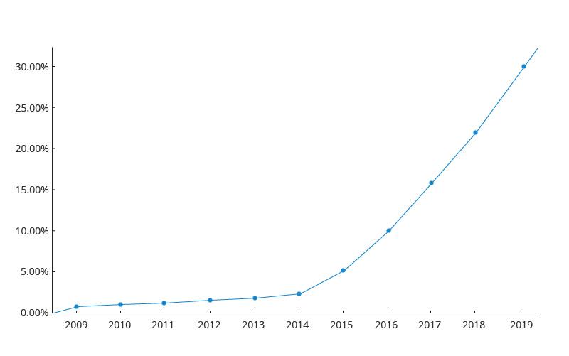 Adoption d'IPv6 dans le monde entier.jpg
