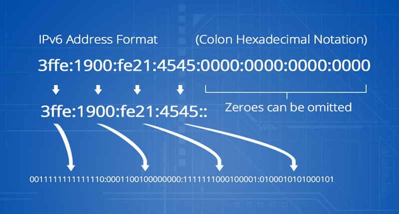 Format d'adresse IPv6.jpg